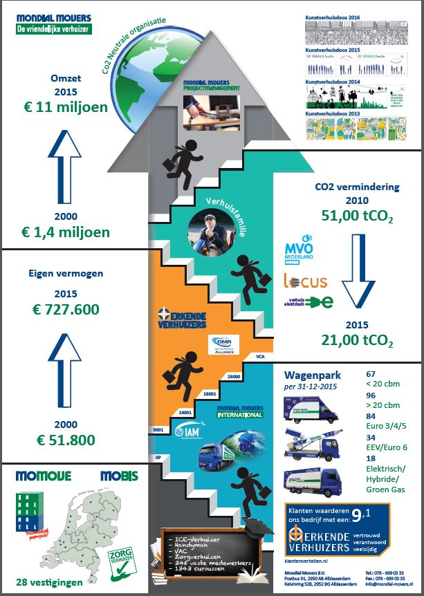 Infographic Mondial Movers 2015