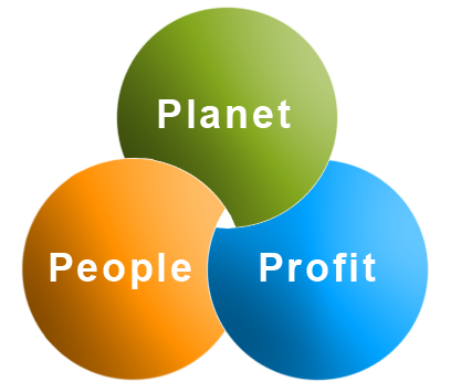 PPP Planet People Profit
